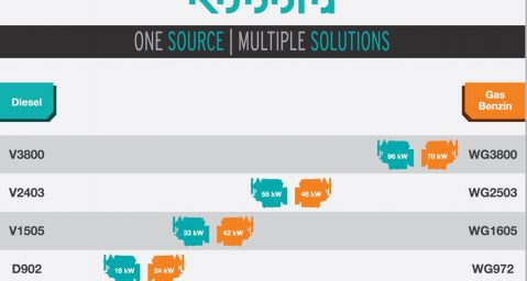 Grafik_One source Multiple Solutions_Motorenübersicht_DE