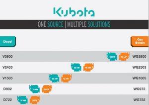 Grafik_One source Multiple Solutions_Motorenübersicht_DE
