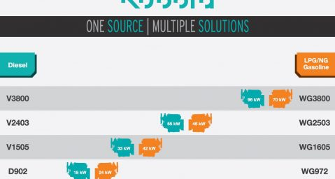 One Source Multiple Solutions_Engine Overview