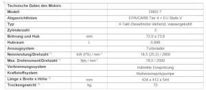 Technische Daten des Motors